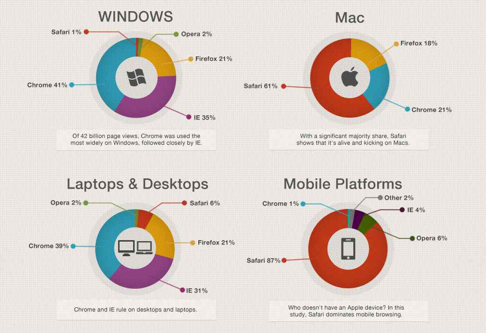 Most Popular Browsers by Operating System