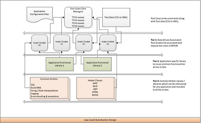Proposed three-tier automation architecture